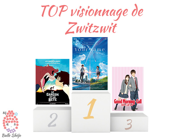 Top visionnage Zwitzwit